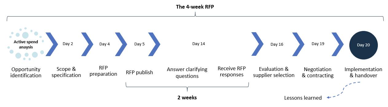 4 week rfp-1