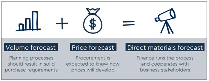 DM forecast