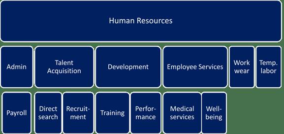 HR categories