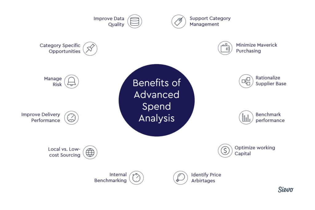 12 Benefits of Advanced Spend Analysis