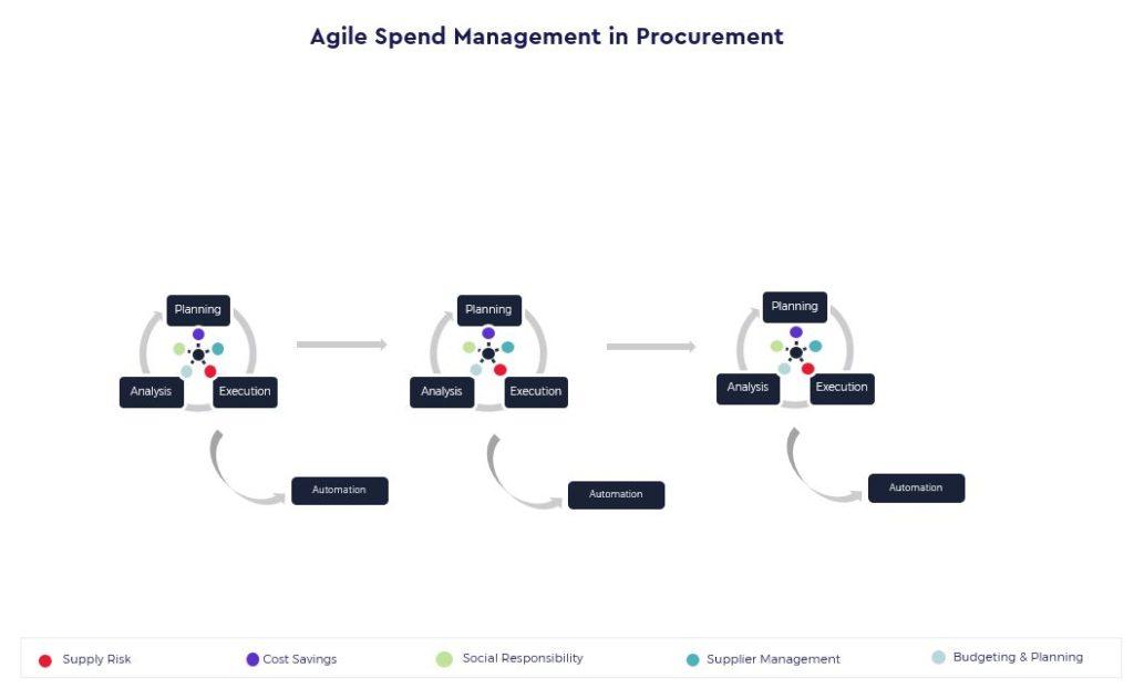 Agile Spend Management in Procurement