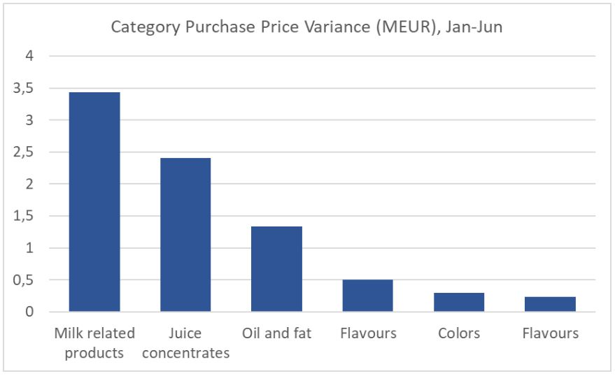 Category Purchase Price Variance Example