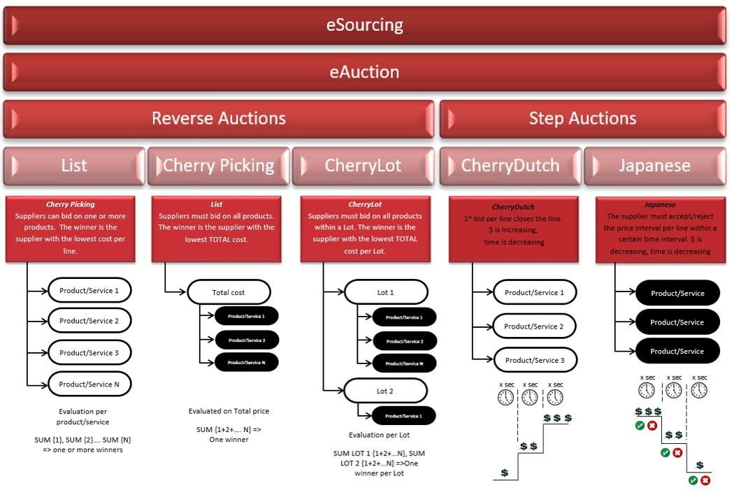 eAuctions in eSourcing Strategy