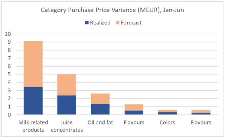 How to improve Purchase Price Variance (PPV)