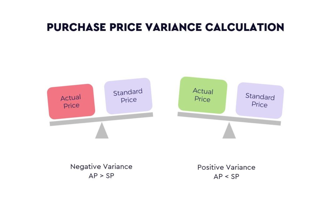 Purchase Price Variance Calculation
