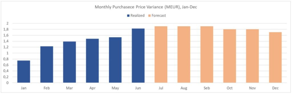 Purchase Price Variance (PPV) Forecast Example