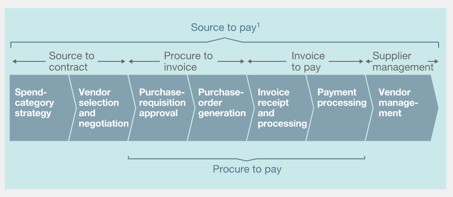Source-to-Pay Procurement Process Cycle