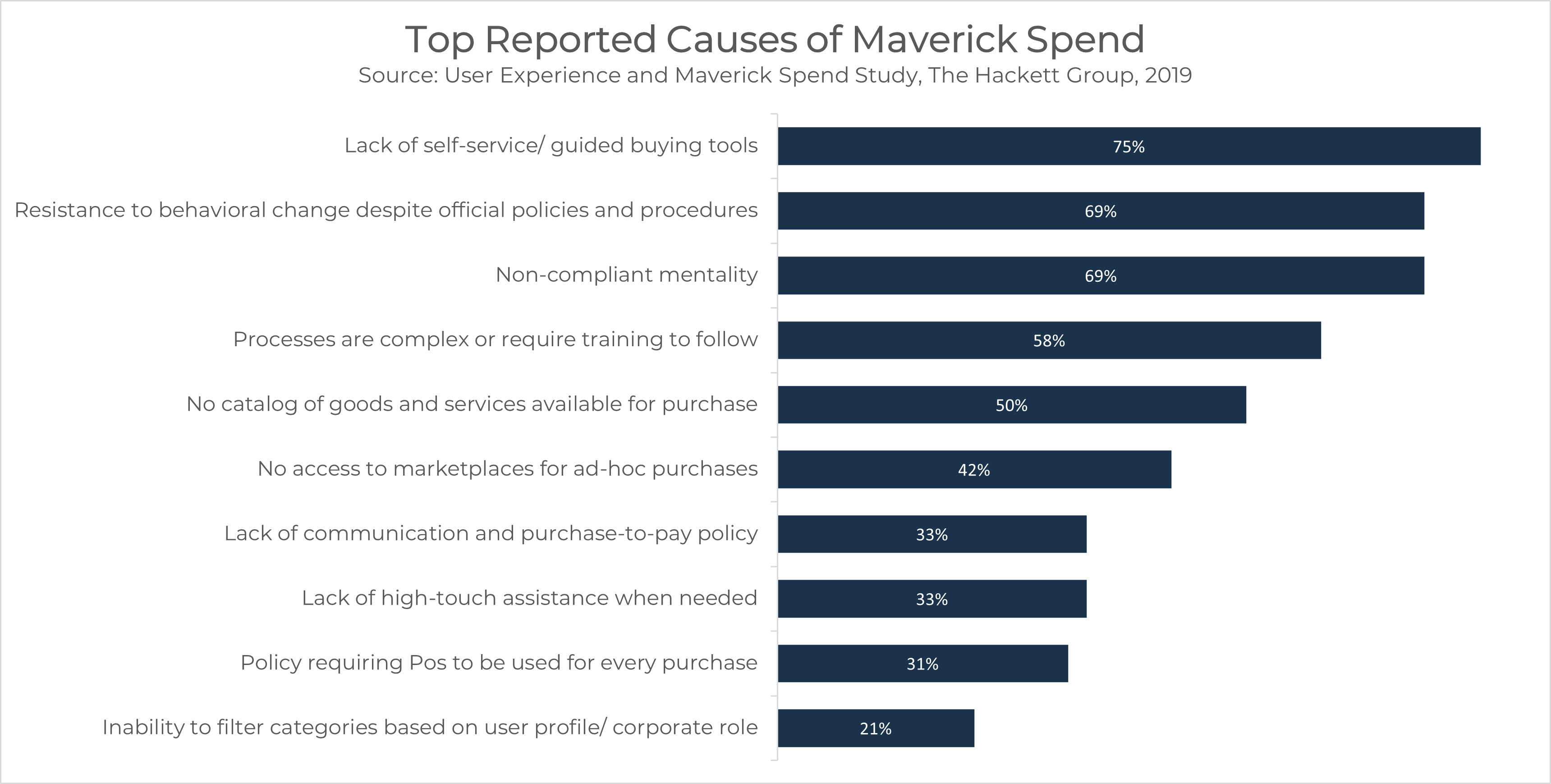 Maverick Spend (1)
