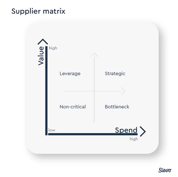 Sievo Supplier Matrix