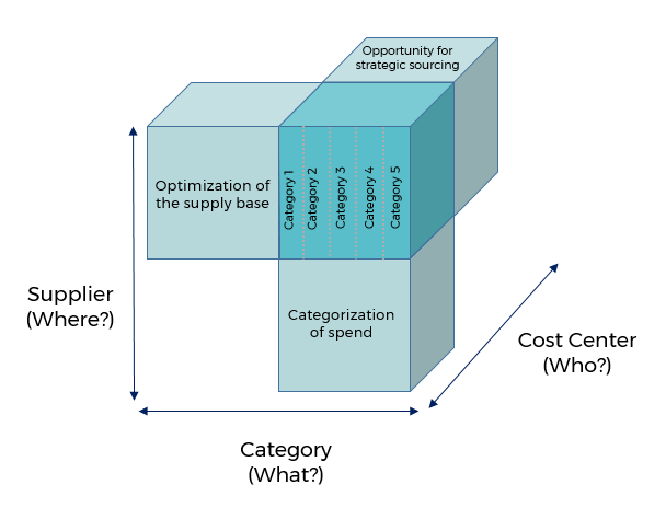 spend cube in procurement