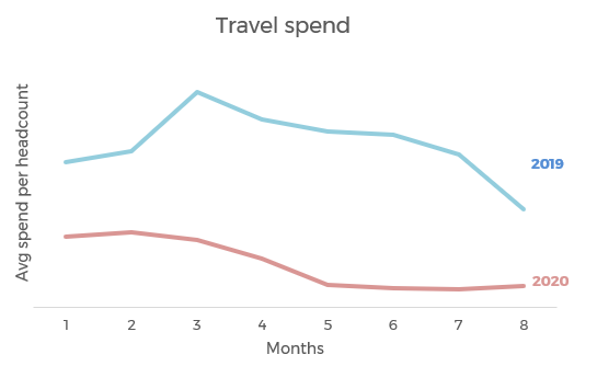 travel spend picture