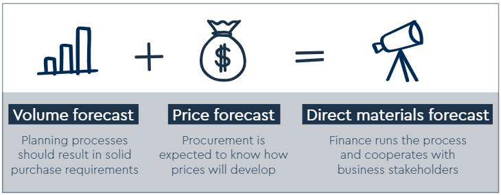 Sum of Direct Materials Forecast